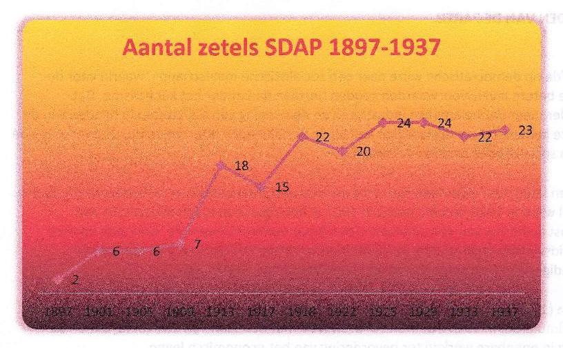 SDAP - zetels 1897 - 1937-page-002