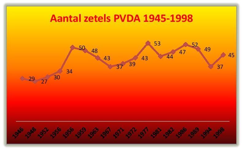GESCHIEDENIS PVDA namen en zetels-002